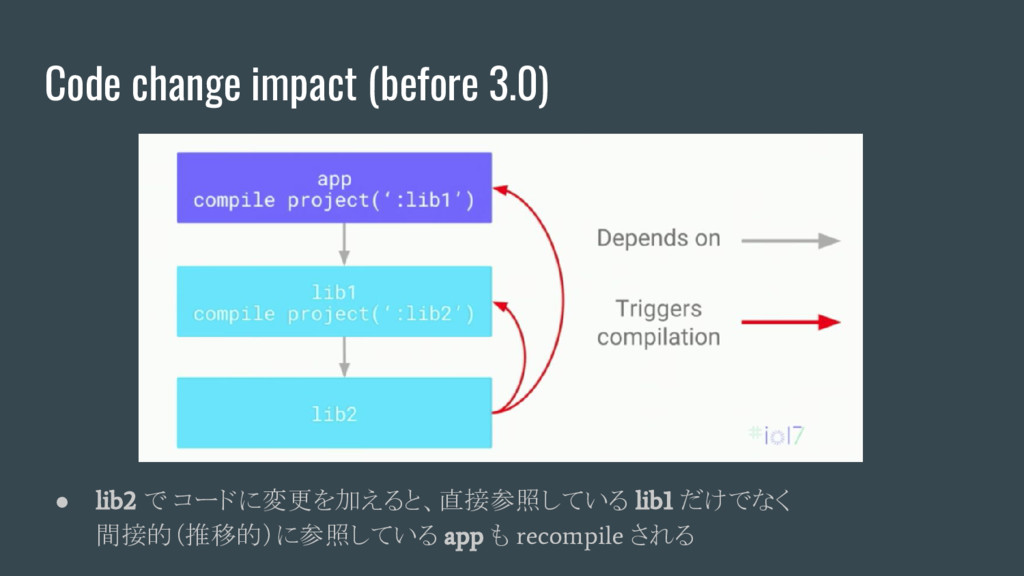 Code change impact (before 3.0) ● lib2 で コードに変更...