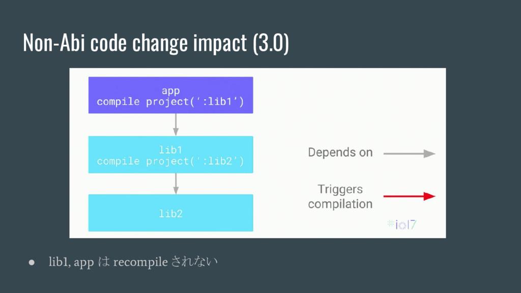 Non-Abi code change impact (3.0) ● lib1, app は ...