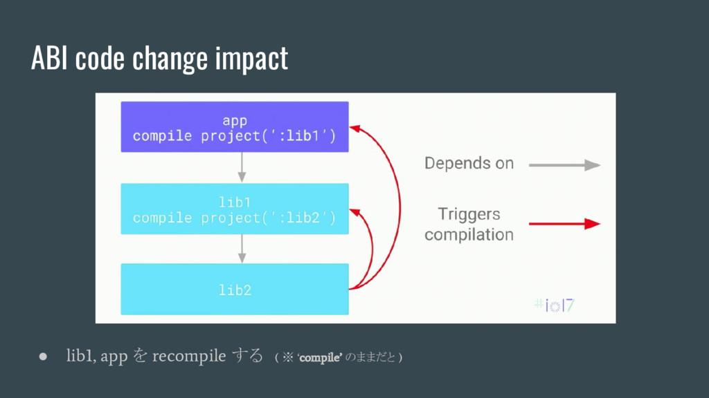 ABI code change impact ● lib1, app を recompile ...