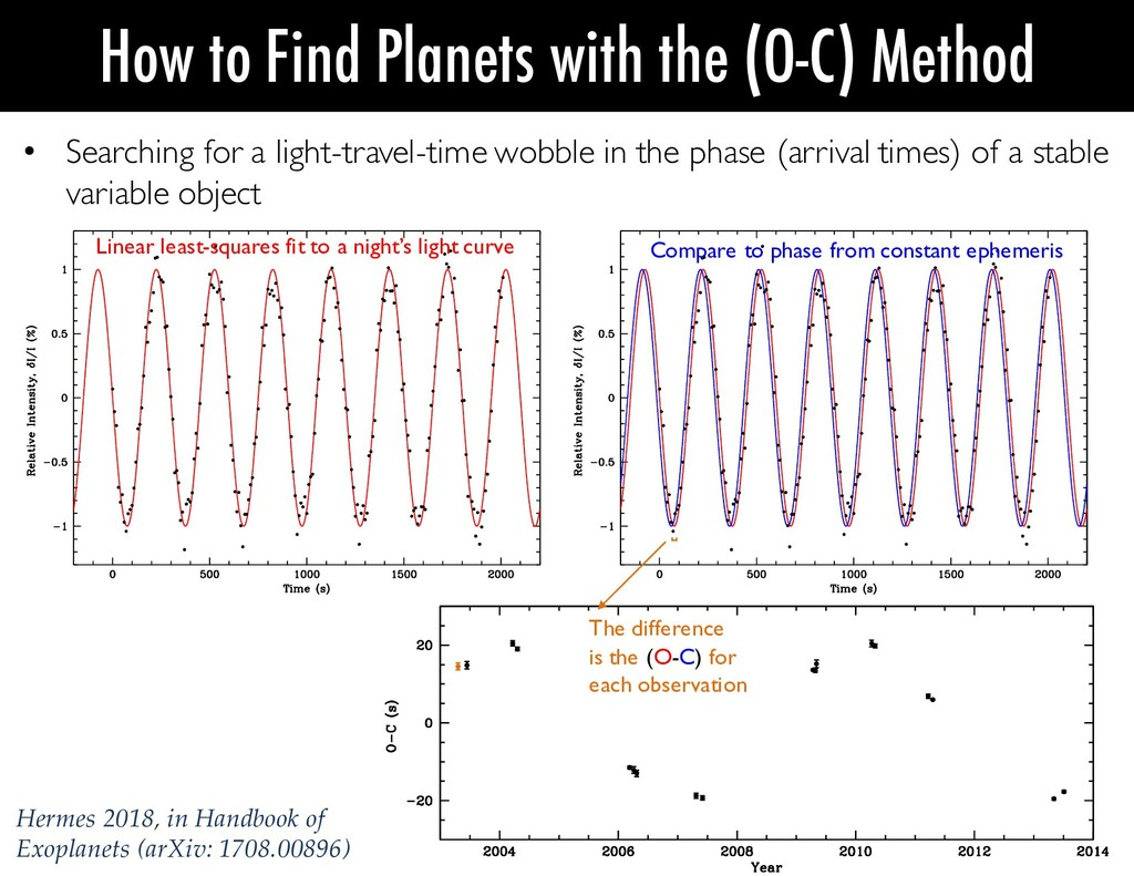 • Searching for a light-travel-time wobble in t...