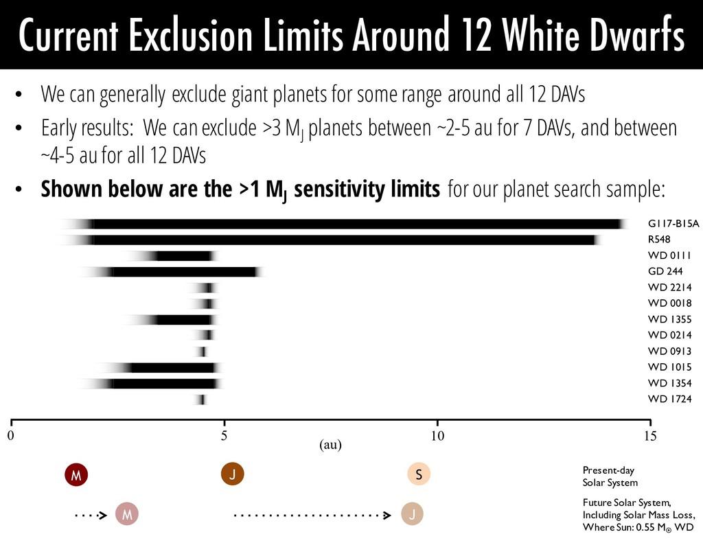 Current Exclusion Limits Around 12 White Dwarfs...