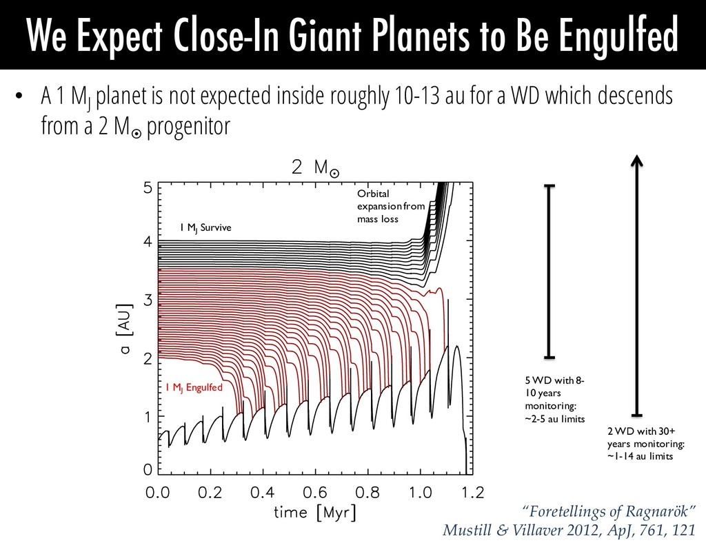 We Expect Close-In Giant Planets to Be Engulfed...