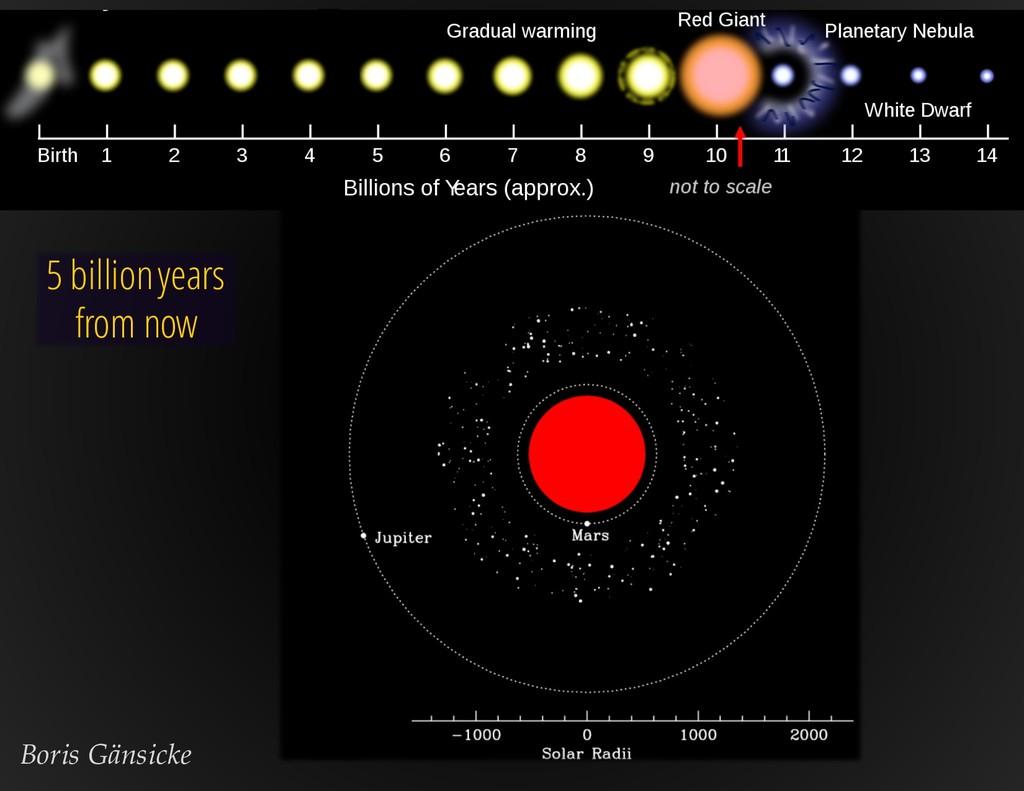 5 billion years from now Boris Gänsicke