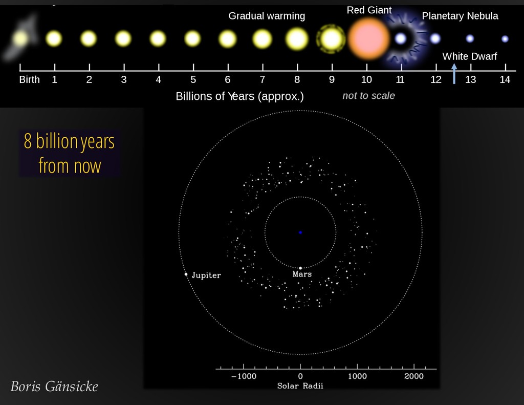 The life cycle of the Sun 8 billion years from ...