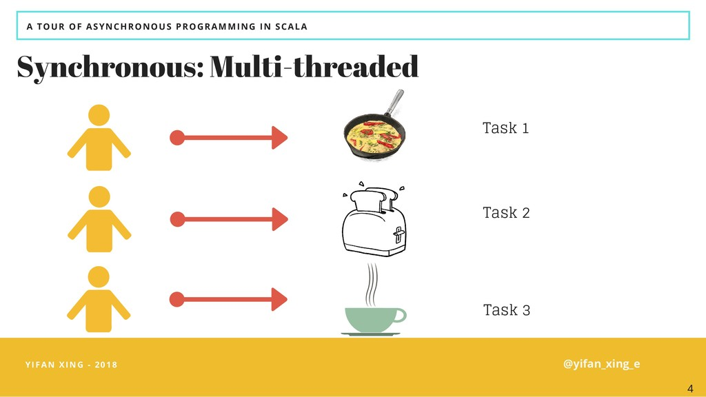 A TOUR OF ASYNCHRONOUS PROGRAMMING IN SCALA Syn...