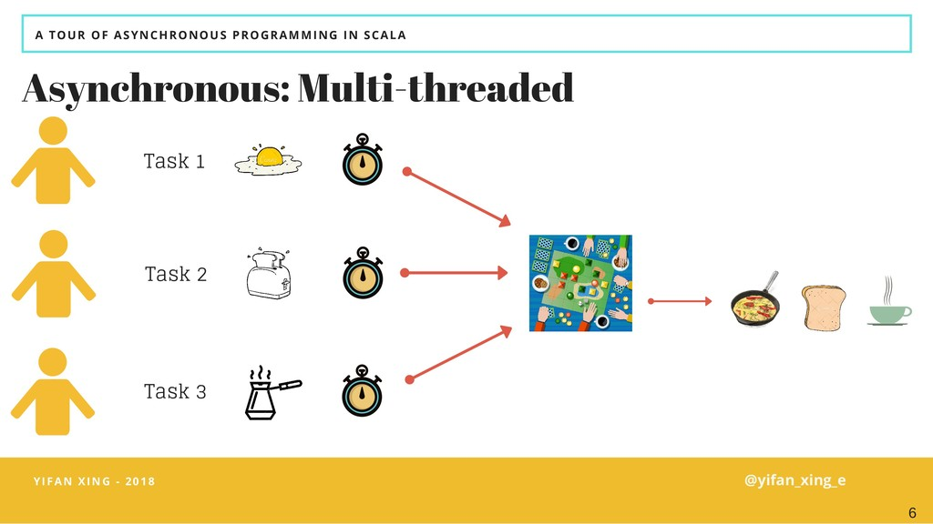 A TOUR OF ASYNCHRONOUS PROGRAMMING IN SCALA Asy...