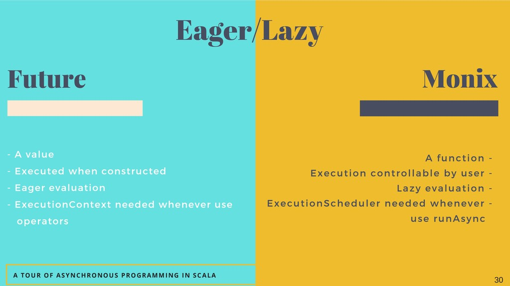 - A value - Executed when constructed - Eager e...