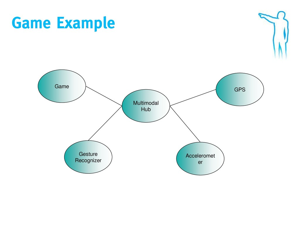 Game Example Game Acceleromet er GPS Gesture Re...