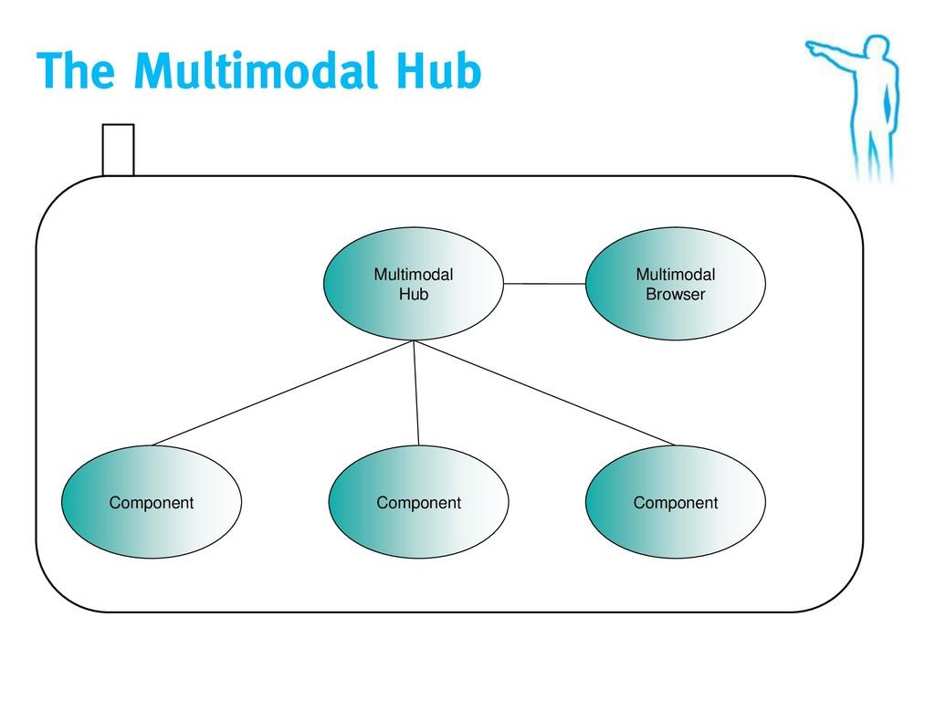 The Multimodal Hub Multimodal Hub Component Com...