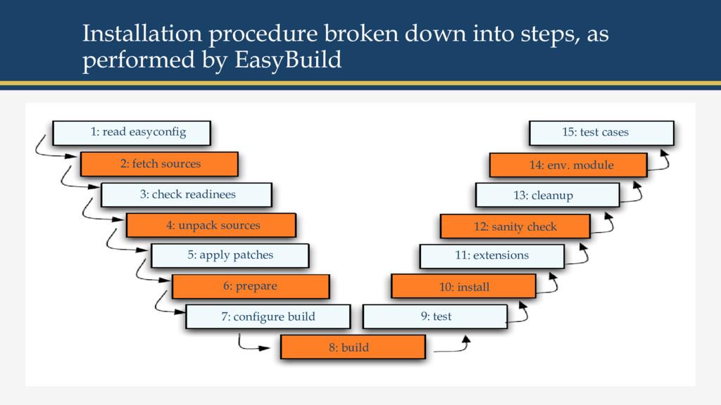 Installation procedure broken down into steps, ...