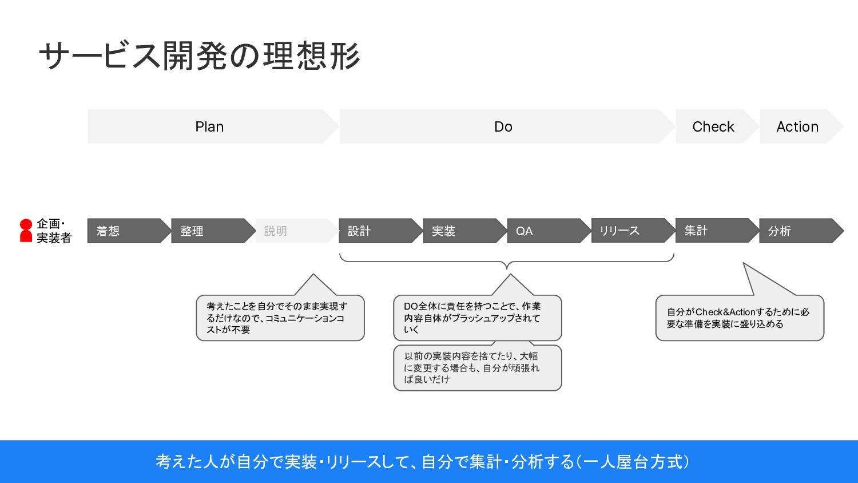 プロダクトマネージャー スキルマップ @LiB2021 ⾃⽴⼒(特に⾏動持続⼒) 構造化⼒ 論...