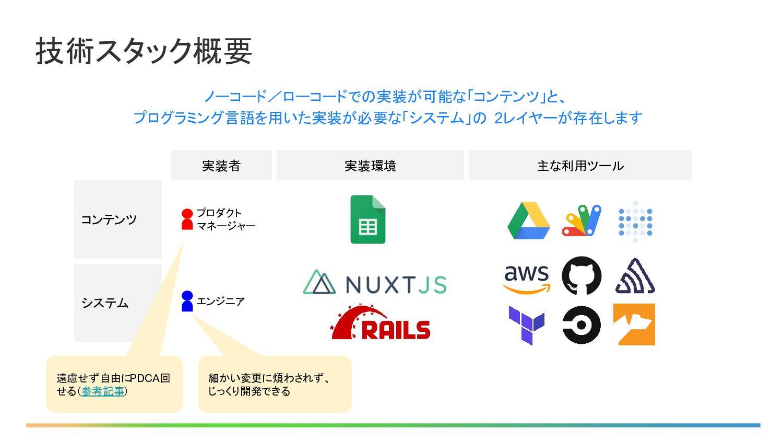 プロダクトチーム構成 プロダクトマネジメント LiB社員 社外協⼒者 (業務委託) マーケティ...