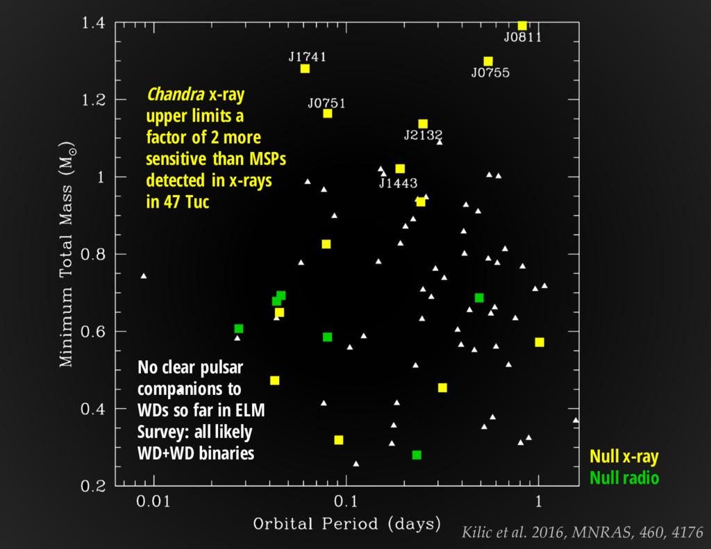Kilic et al. 2016, MNRAS, 460, 4176 No clear pu...