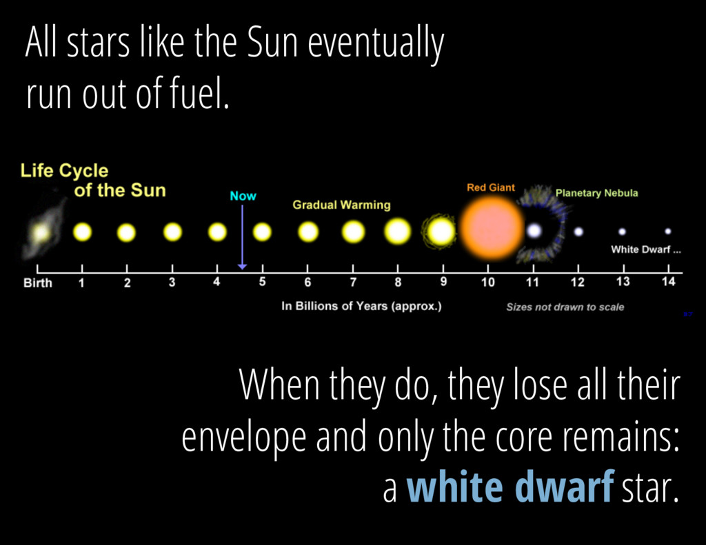 All stars like the Sun eventually run out of fu...