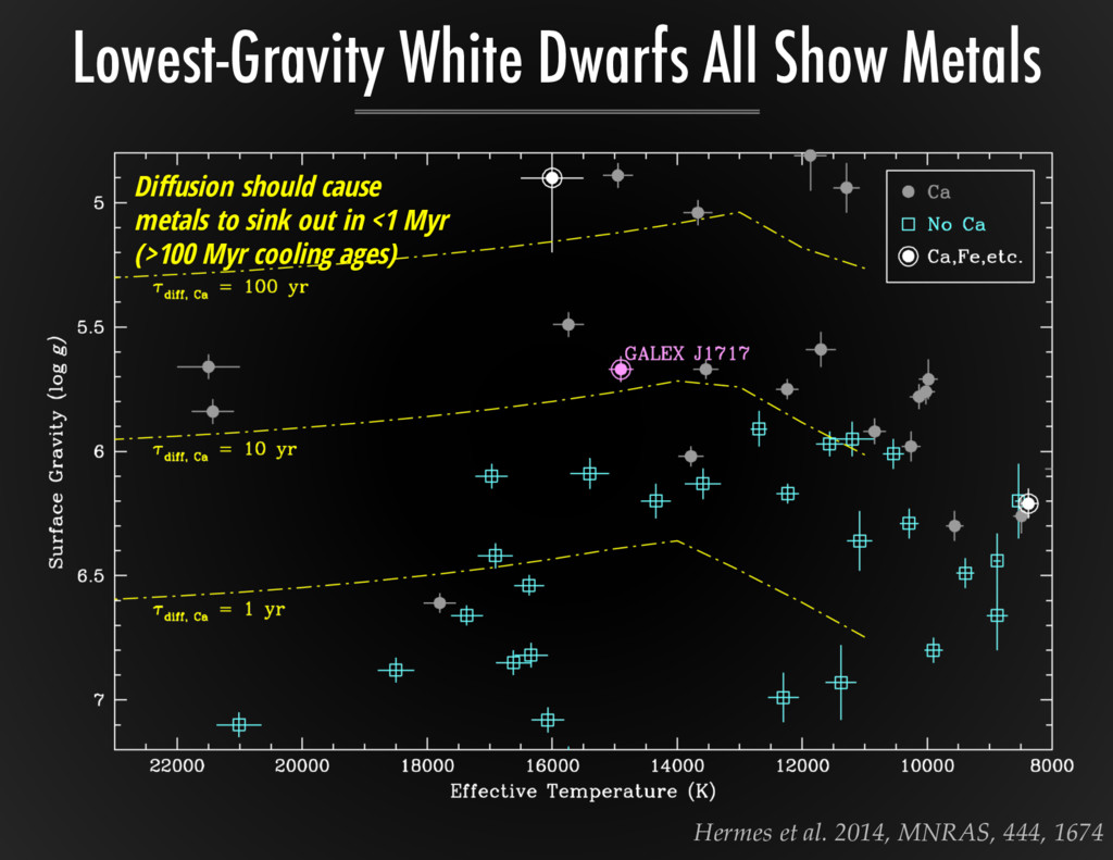 Lowest-Gravity White Dwarfs All Show Metals Her...