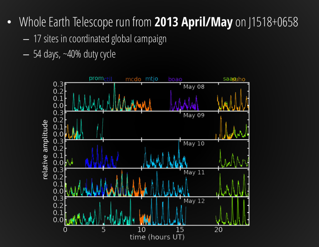 • Whole Earth Telescope run from 2013 April/May...