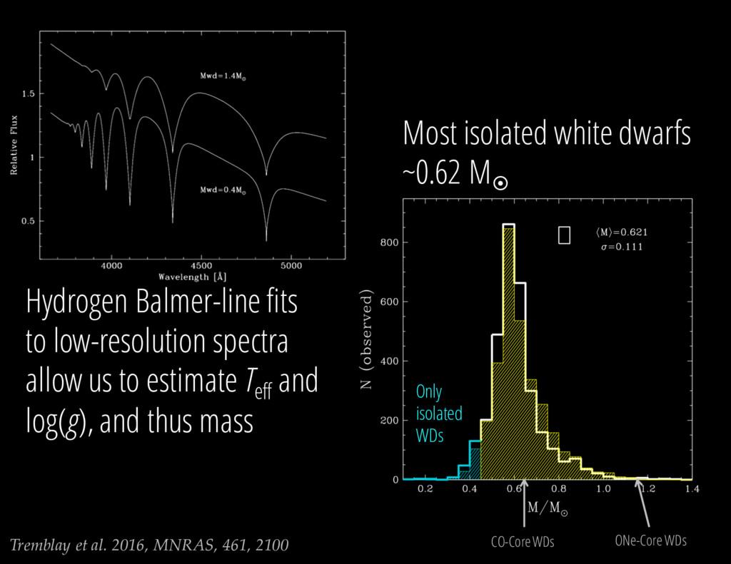 Tremblay et al. 2016, MNRAS, 461, 2100 Hydrogen...