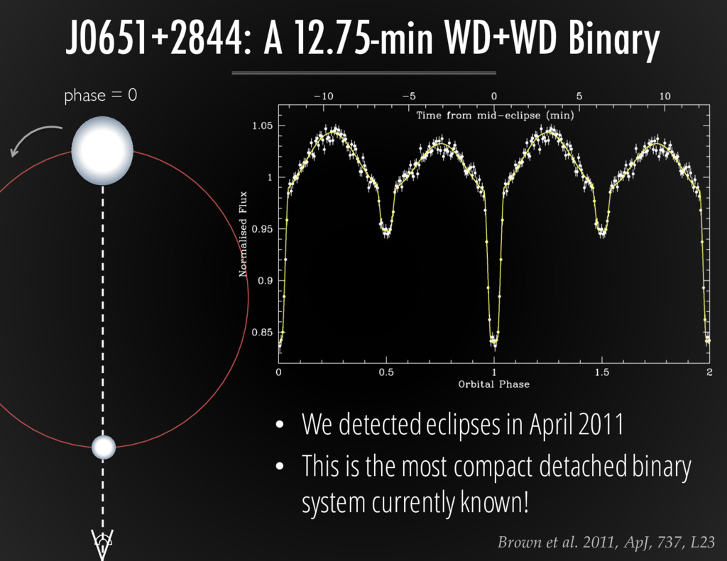 phase = 0 • We detected eclipses in April 2011 ...