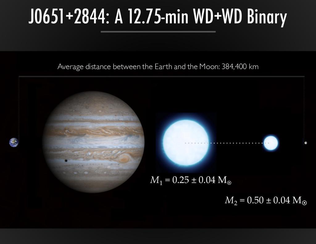 J0651+2844: A 12.75-min WD+WD Binary Average di...