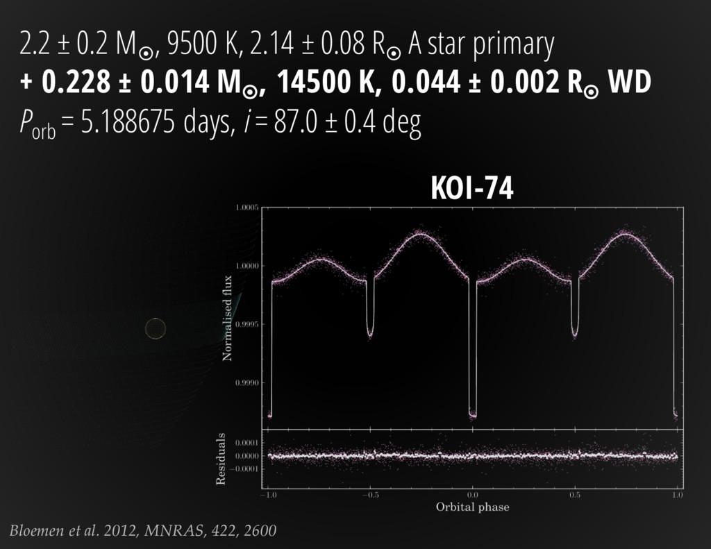 Bloemen et al. 2012, MNRAS, 422, 2600 2.2 ± 0.2...