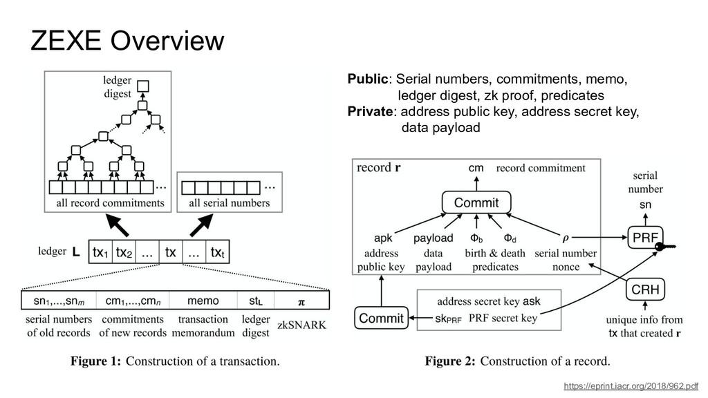 ZEXE Overview https://eprint.iacr.org/2018/962....