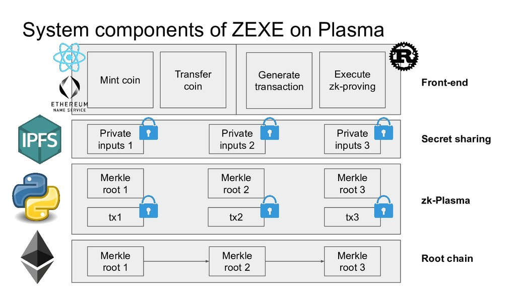 System components of ZEXE on Plasma Merkle root...