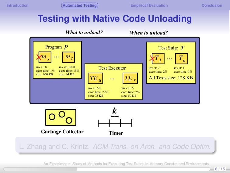 Introduction Automated Testing Empirical Evalua...