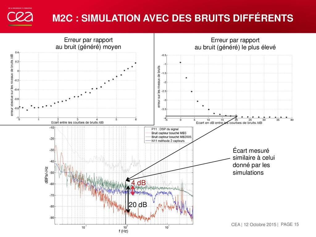 M2C : SIMULATION AVEC DES BRUITS DIFFÉRENTS OCT...