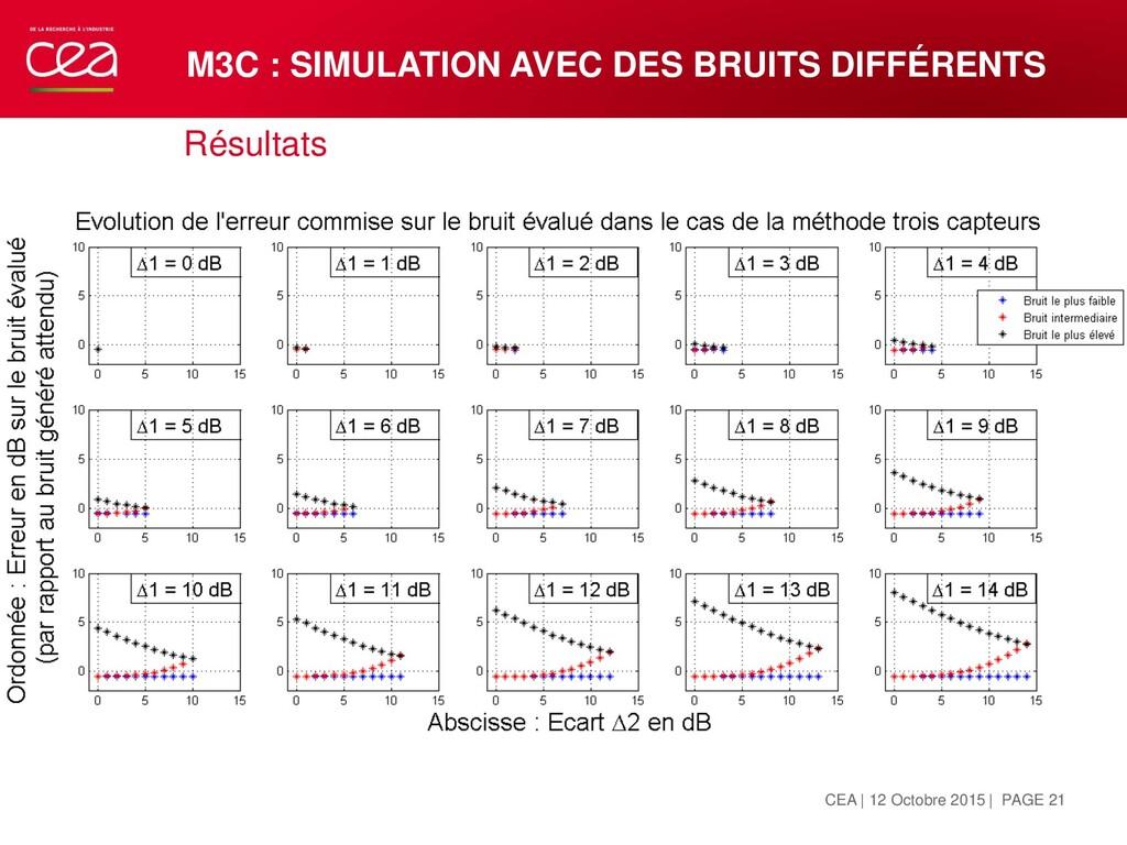 Résultats M3C : SIMULATION AVEC DES BRUITS DIFF...