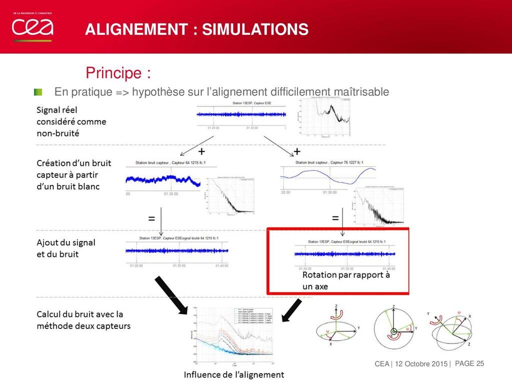 ALIGNEMENT : SIMULATIONS Principe :  En pratiq...