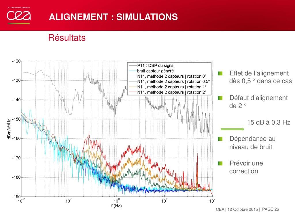 Résultats ALIGNEMENT : SIMULATIONS OCTOBRE 12, ...