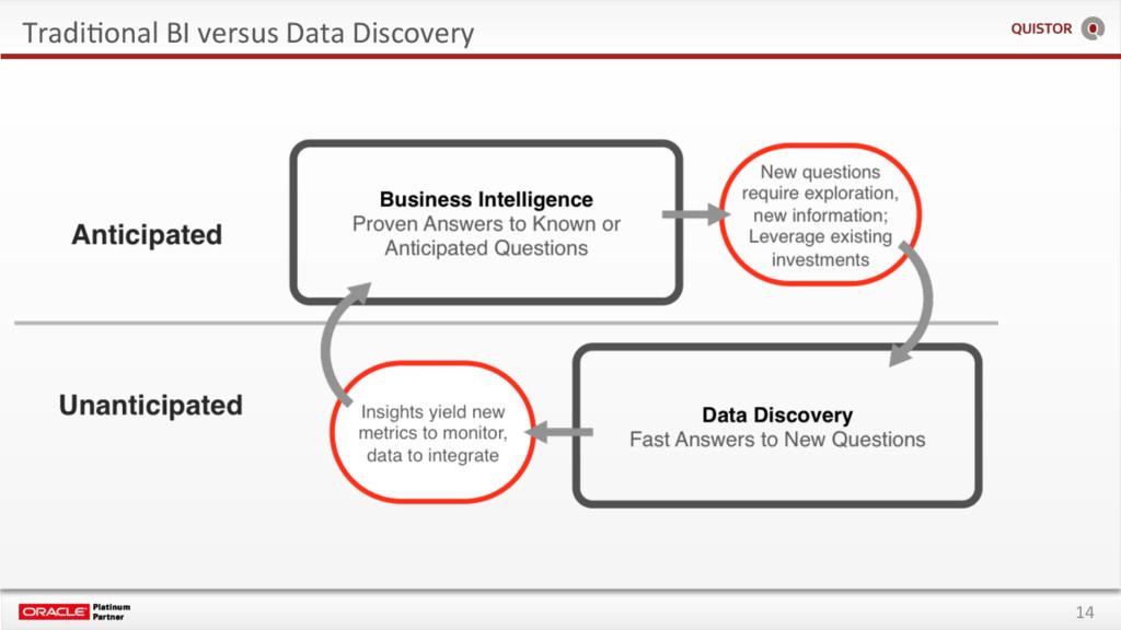 14 TradiEonal BI versus Data Discovery