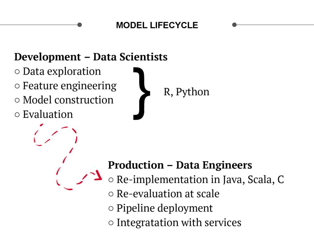 Development – Data Scientists ○ Data explorati...