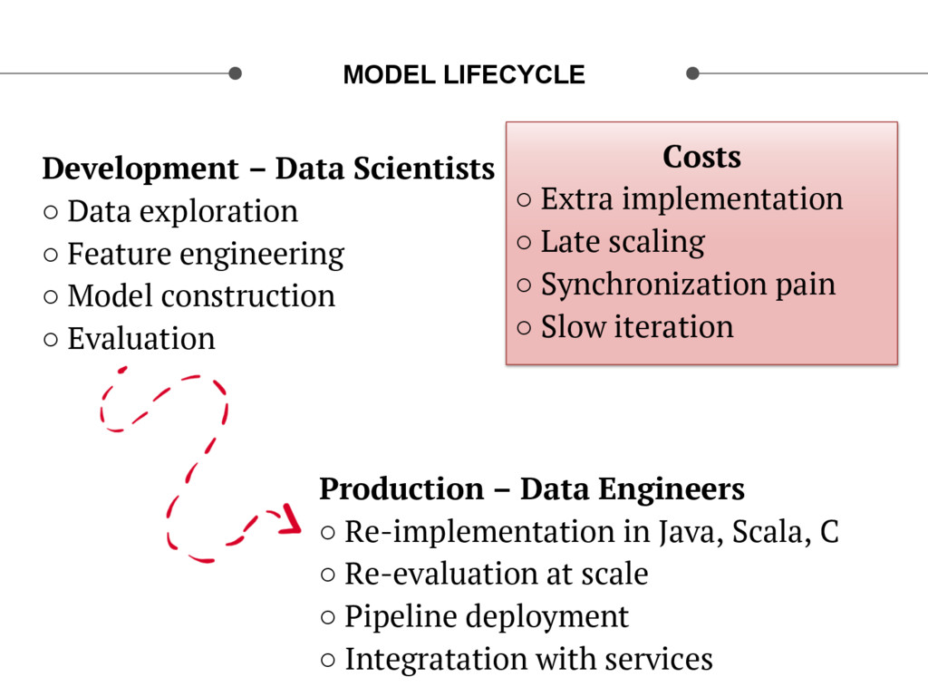 MODEL LIFECYCLE Costs ○ Extra implementation ○...