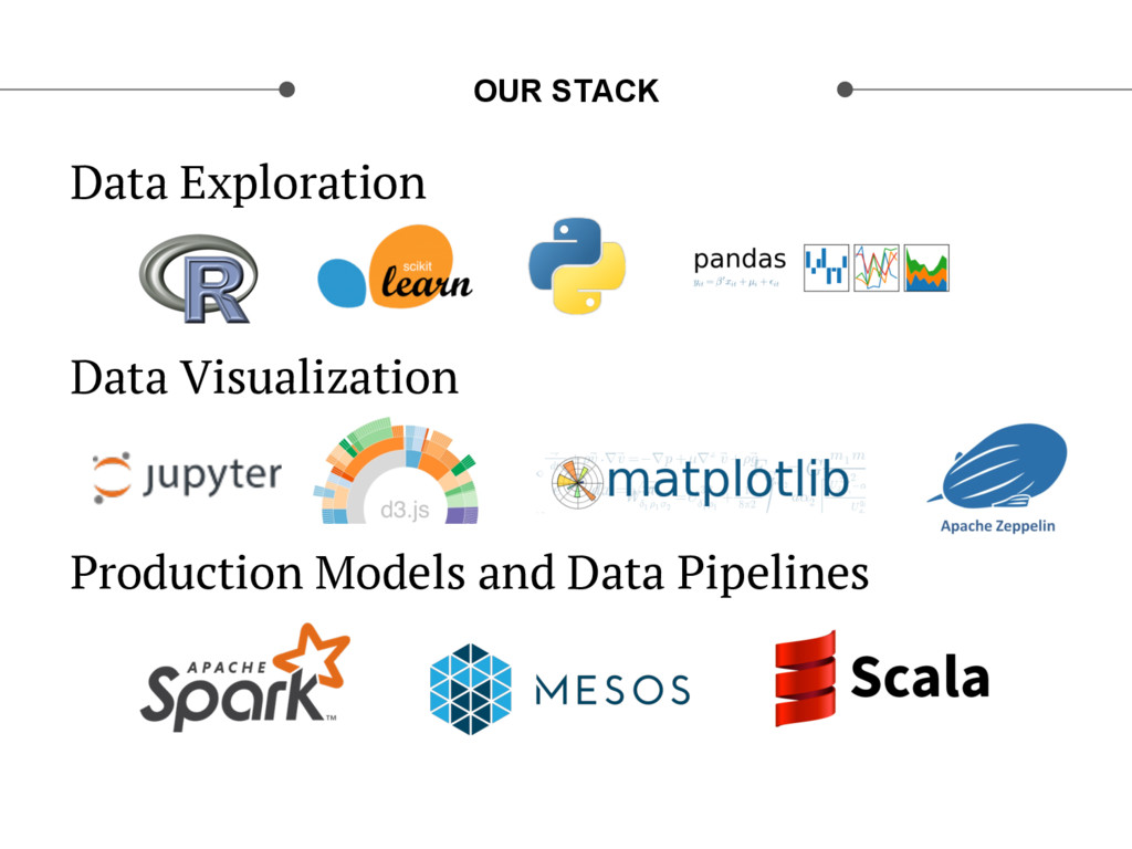 OUR STACK Data Exploration Data Visualization P...