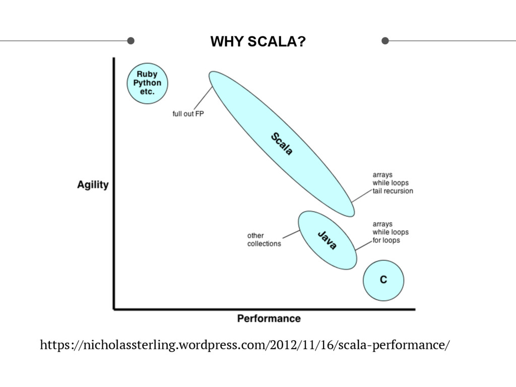 WHY SCALA? https://nicholassterling.wordpress.c...