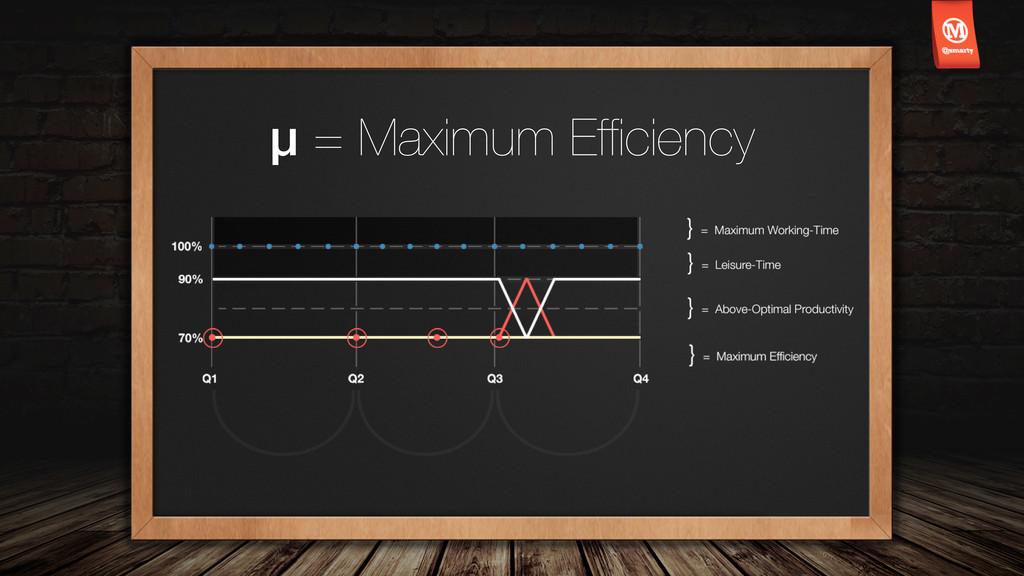 μ = Maximum Efficiency