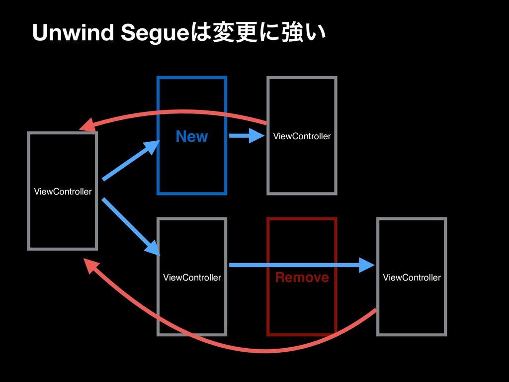 Unwind Segueมߋʹڧ͍ ViewController ViewControlle...
