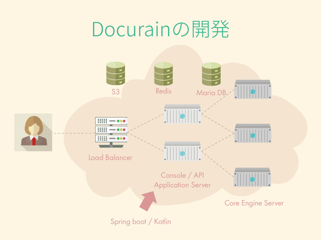 Docurainの開発 Load Balancer Console / API Applica...