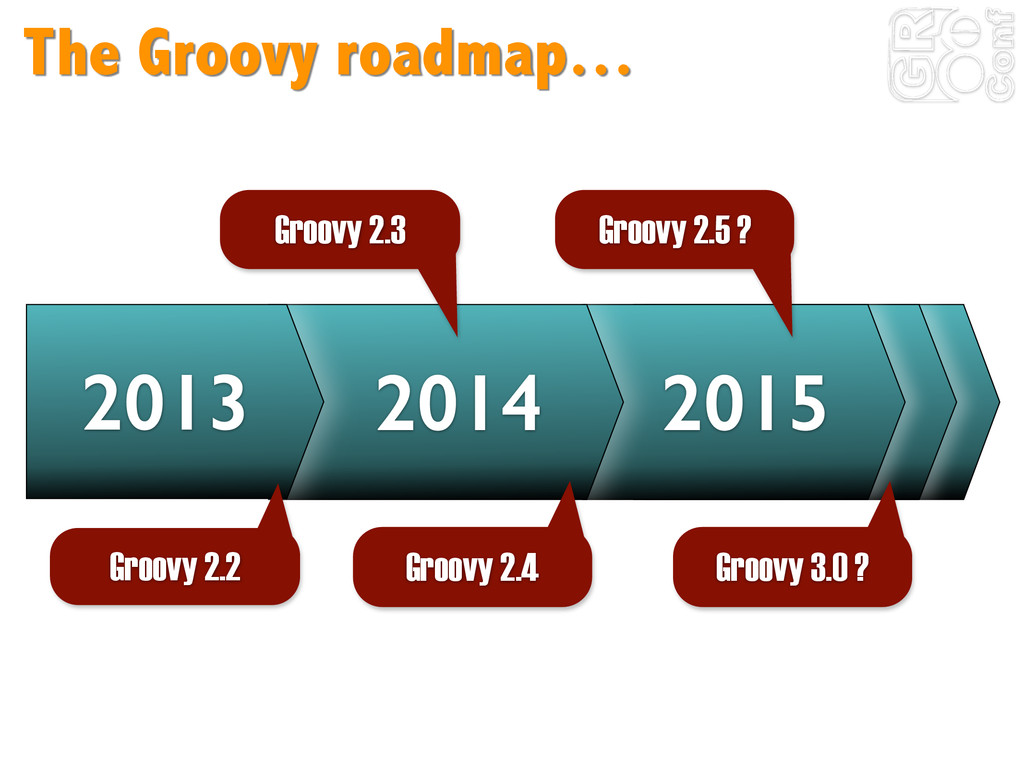 The Groovy roadmap… 2015 2014 2013 Groovy 2.3 G...