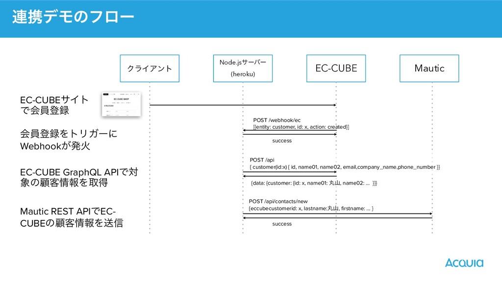 ࿈ܞσϞͷϑϩʔ ΫϥΠΞϯτ Node.jsαʔόʔ   (heroku) EC-CUBE ...