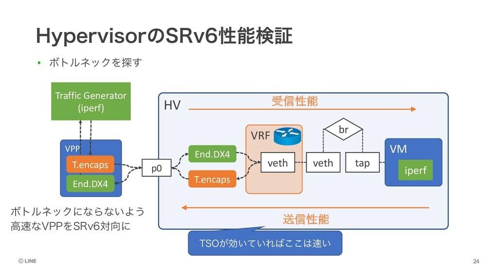 )ZQFSWJTPSͷ43Wੑݕূ HV VM VRF tap veth veth p0 ...