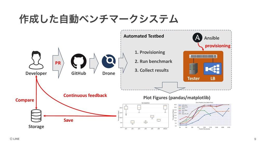 ࡞ͨࣗ͠ಈϕϯνϚʔΫγεςϜ Automated Testbed Developer Pl...