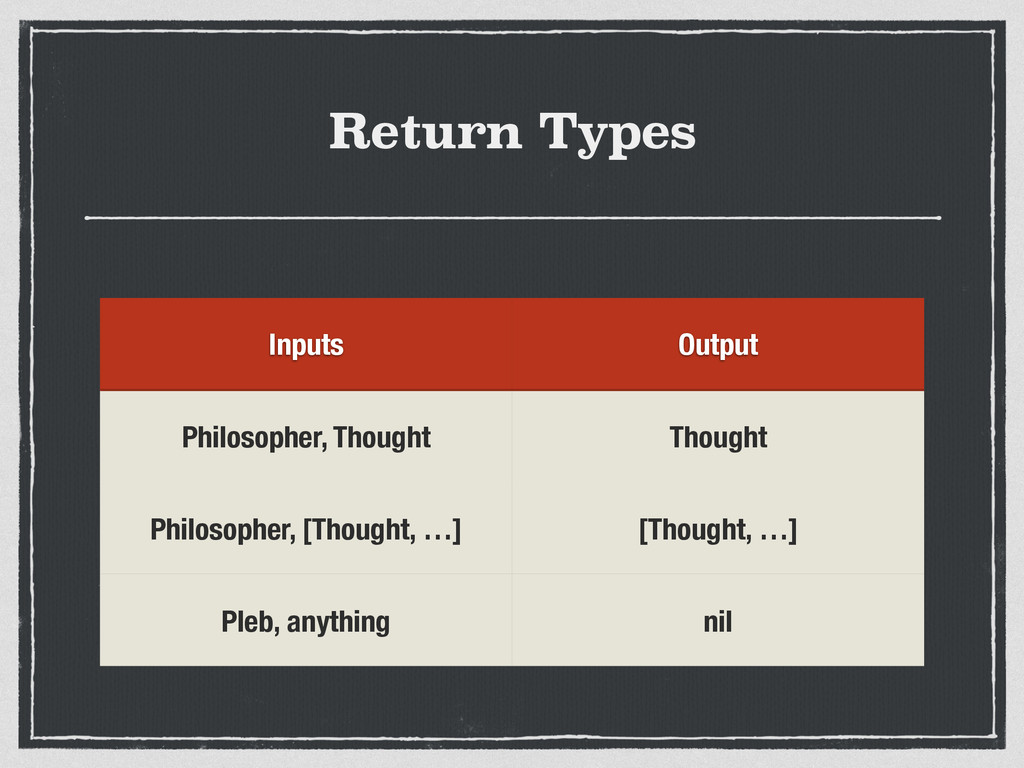 Return Types Inputs Output Philosopher, Thought...
