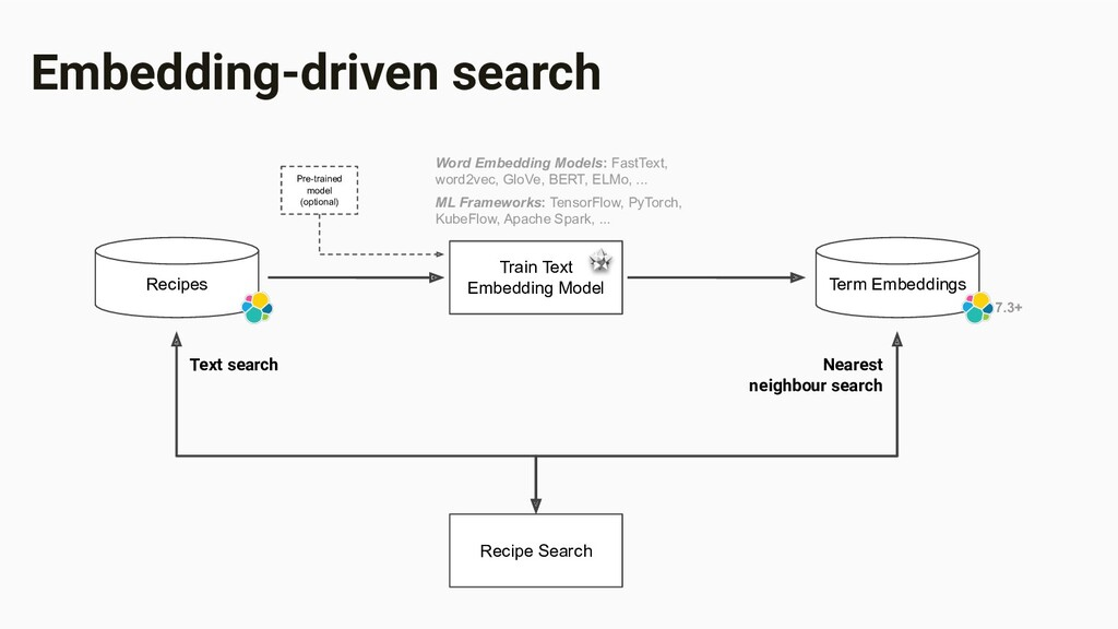 Embedding-driven search Recipes Term Embeddings...