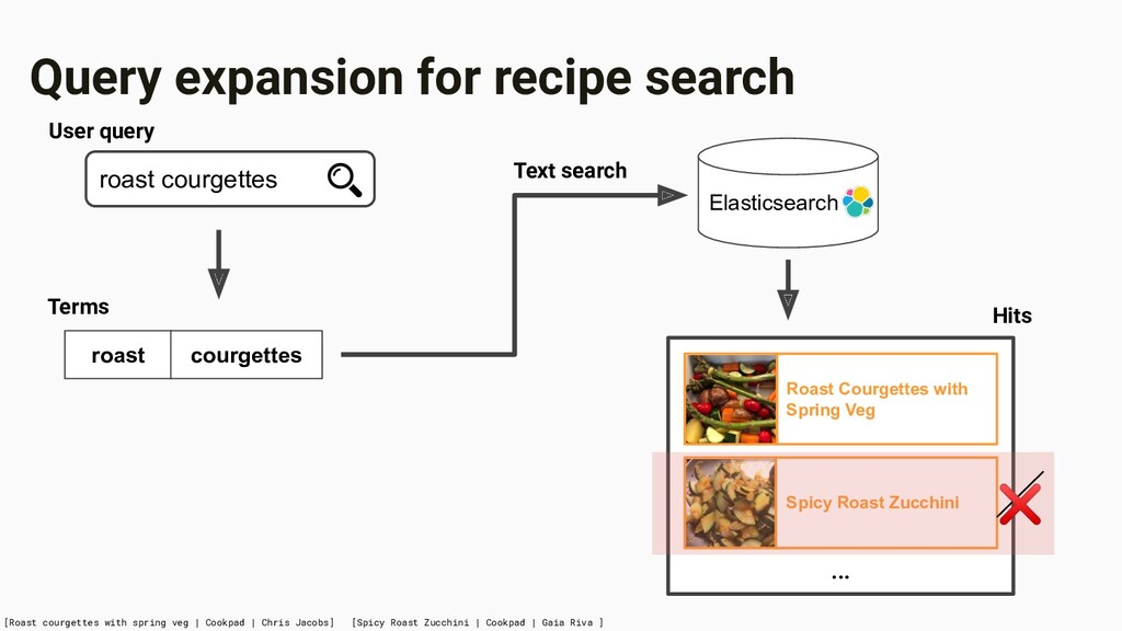 Query expansion for recipe search [Roast courge...