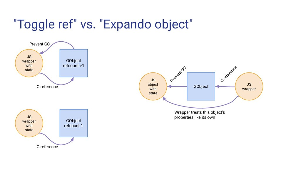 """Toggle ref"" vs. ""Expando object"" JS wrapper wi..."