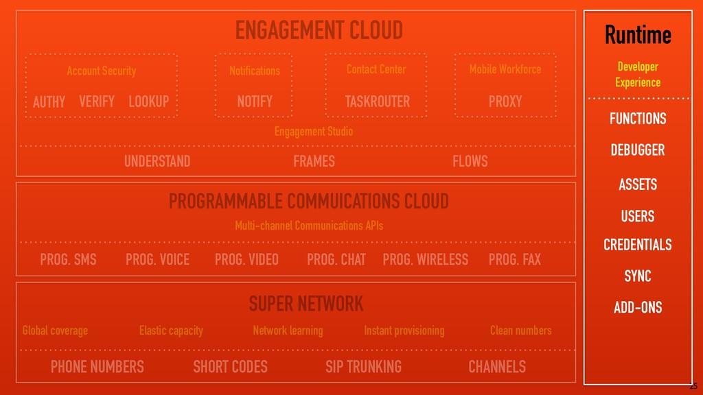 25 ENGAGEMENT CLOUD PROGRAMMABLE COMMUICATIONS ...