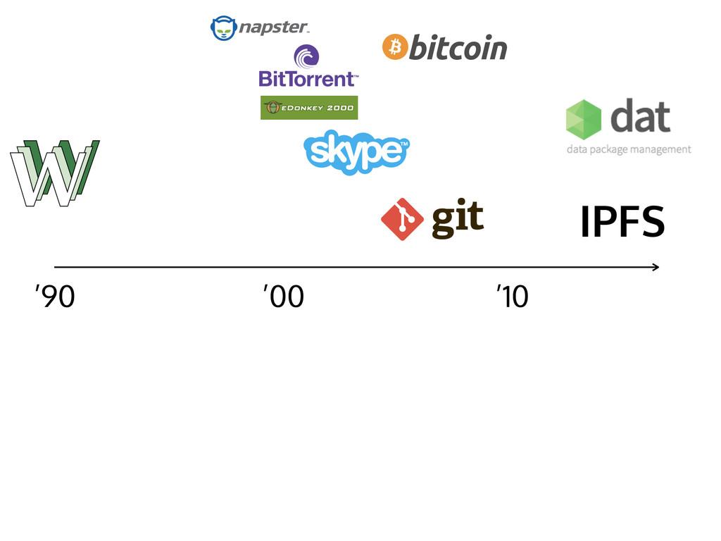 '90 '00 '10 IPFS
