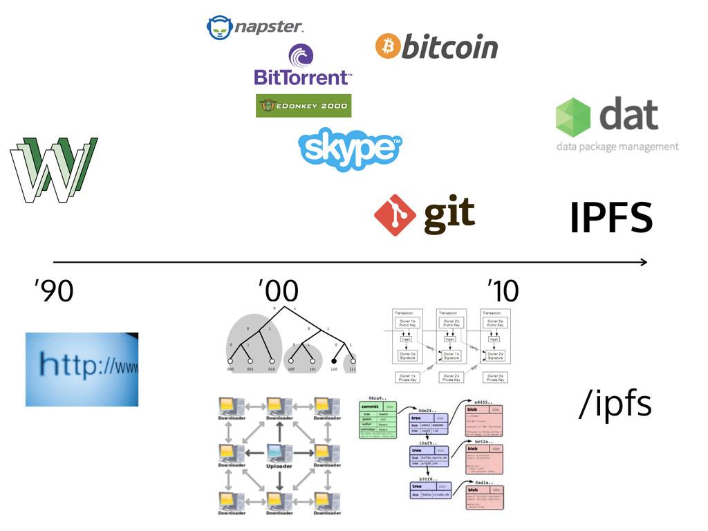 '90 '00 '10 IPFS /ipfs